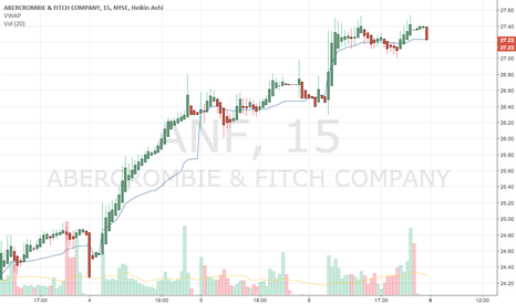 ANF: ANF: SHORT, big volume but price don´t move higher than max.