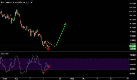 EURAUD: EURAUD long on 4hr- Bullish Divergence
