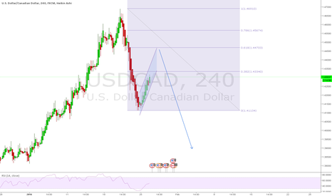 USDCAD: USDCAD .618 retracement