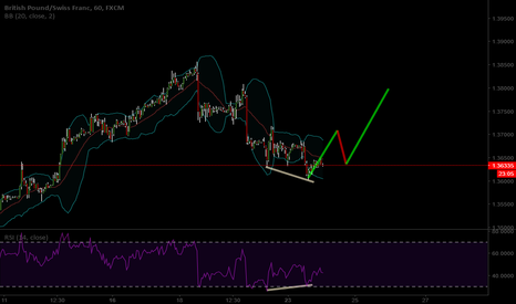 GBPCHF: Rsi divergence