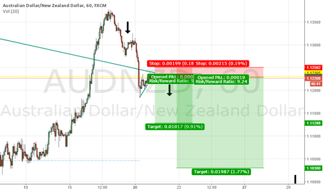 AUDNZD: AUDNZD bearish pattern -SHORT