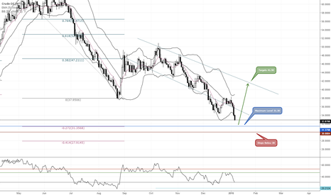 USOIL: 30% Up Move in Crude Coming...