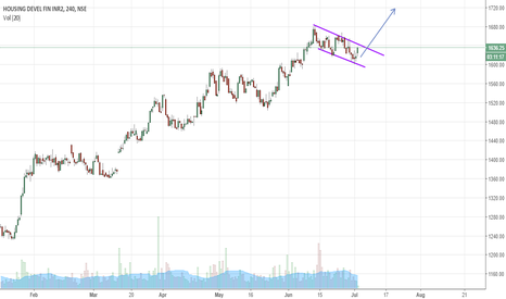 HDFC: HDFC : Channel break upside
