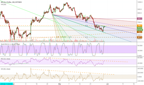 BTCUSD: resistance, divergence and potential moon.