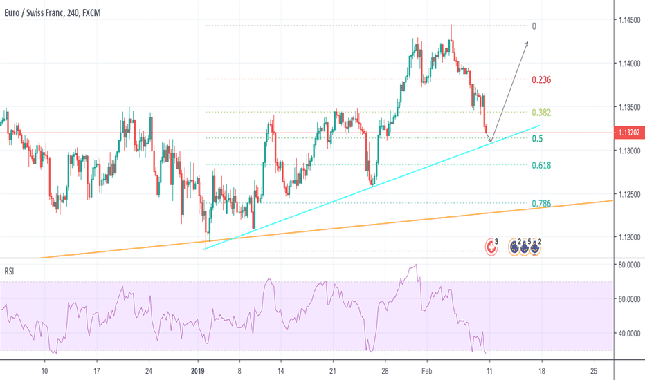 EURCHF: Opportunity to go Long