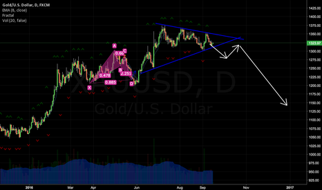 XAUUSD: Gold wait for direction