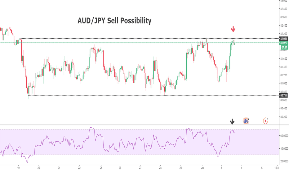 AUDJPY: AUD/JPY SELL IDEA