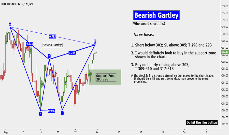 KPIT: Bearish Gartley: Who would short this?