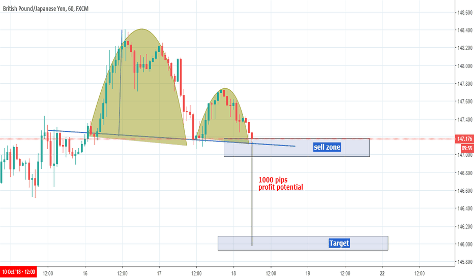 GBPJPY: GBPJPY Bearish Cup And Handle