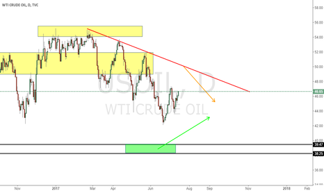 USOIL: Short From Red line