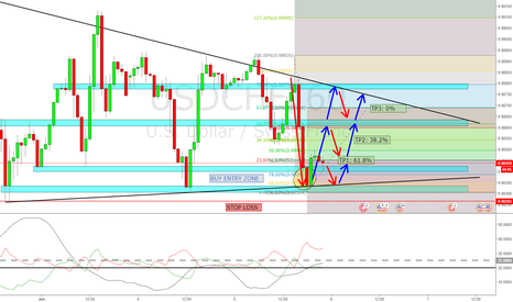 USDCHF: USDCHF: 1HR Fib & Trend Analysis
