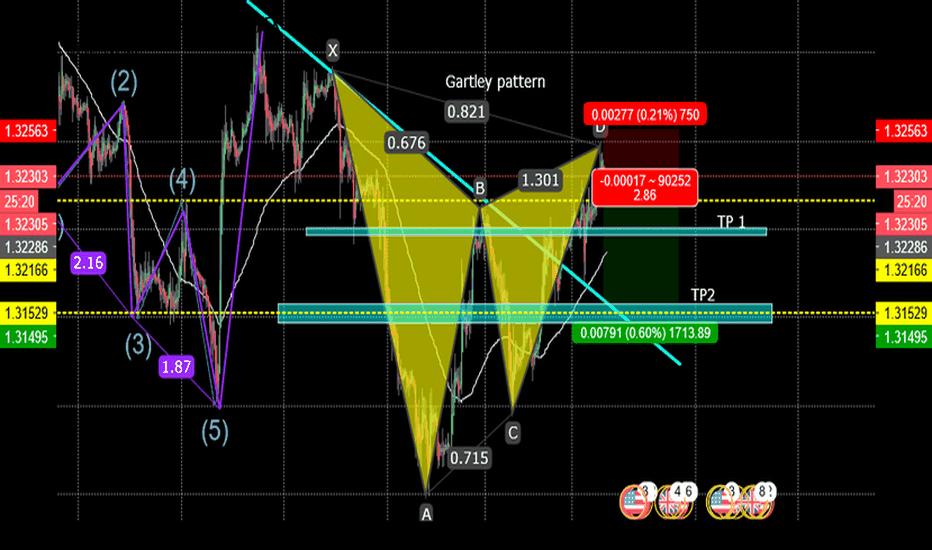 GBPUSD: Bearish Gartley Pattern --GBP/USD