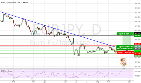 EURJPY: Trend Line Breaked( Long for Long Term)
