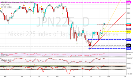 JPN225: NIKKEI 225 STALKING A NEW LONG ENTRY