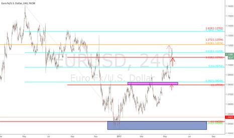 EURUSD: $RURUSD - 240 min