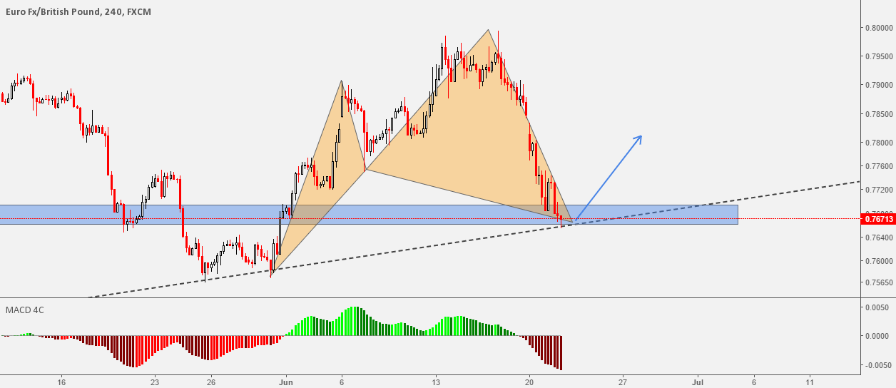 EURGBP Bullish Cypher Completion At Key Level