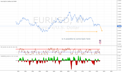 EURUSD: this is a clear fall