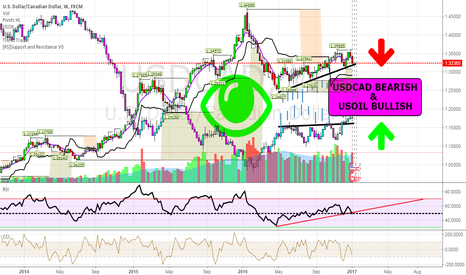 USDCAD: USDCAD Bearish & USOIL Bullish