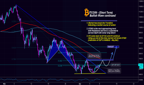 BTCUSD: BITCOIN needed a Correction. Now, it's time to Heal (SHORT WAVE)