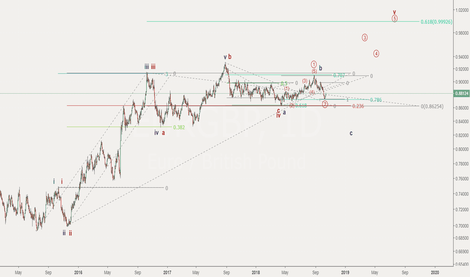 EURGBP: 2 different paths for EURGBP