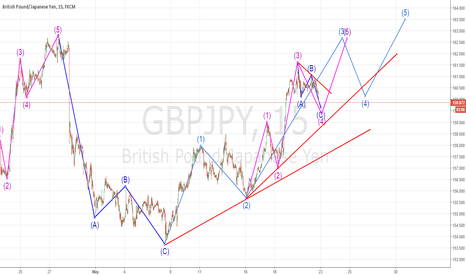 GBPJPY: $GBPJPY Going To Long