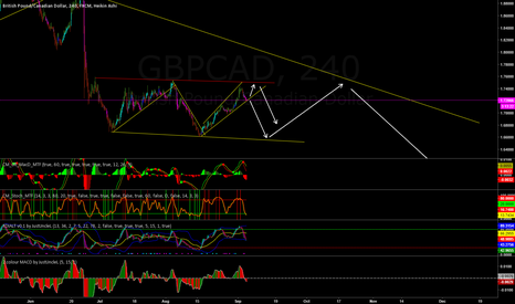 GBPCAD: GBPUSD looking sideways / short