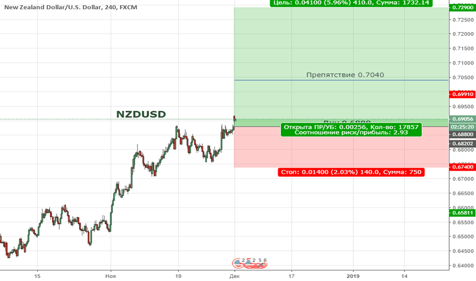 NZDUSD: NZDUSD. Цена находиться в восходящем канале Н4 таймфрейма