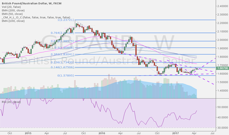 GBPAUD: GBPAUD is picking up the direction