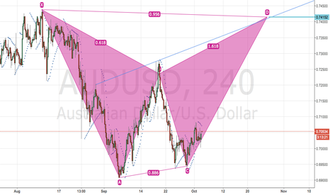 AUDUSD: AUDUSD as I think ...