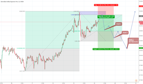 AUDJPY: AUDJPY Potential Counter Trend Trade