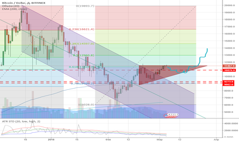 BTCUSD: BTC\USD  continuation.