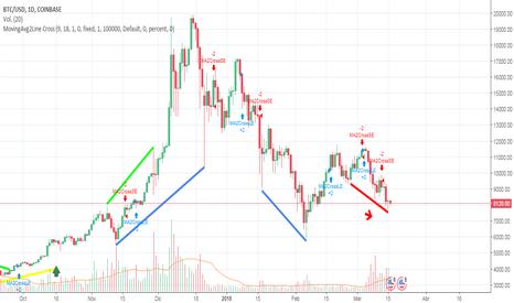 BTCUSD: Tendencia baja / precio a la baja / 60% buy / 40% sell