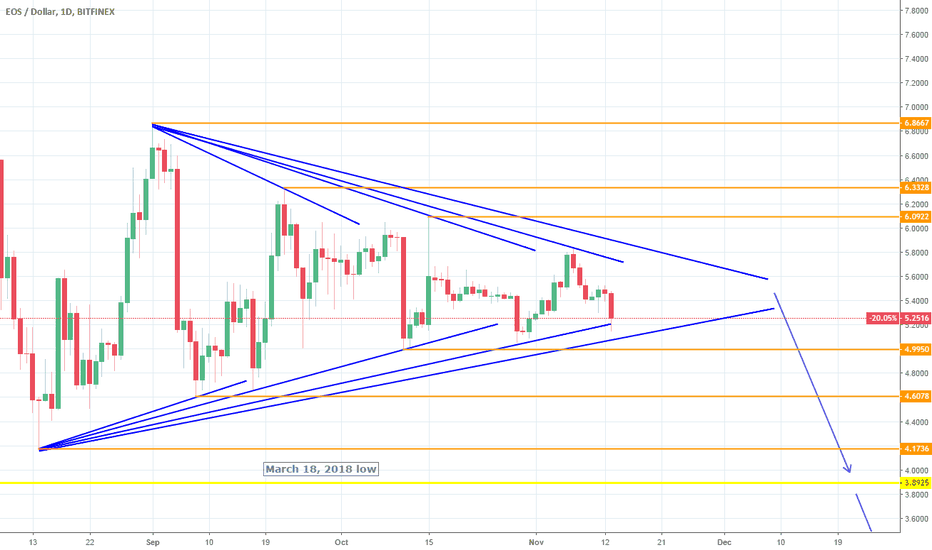 EOSUSD: EOSUSD: Triangle still intact. Wait for break out point.