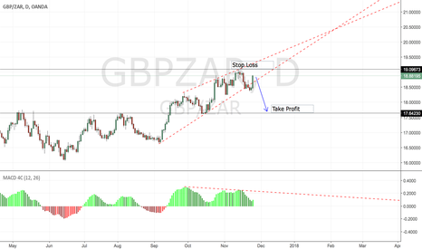 GBPZAR: GBPZAR Short