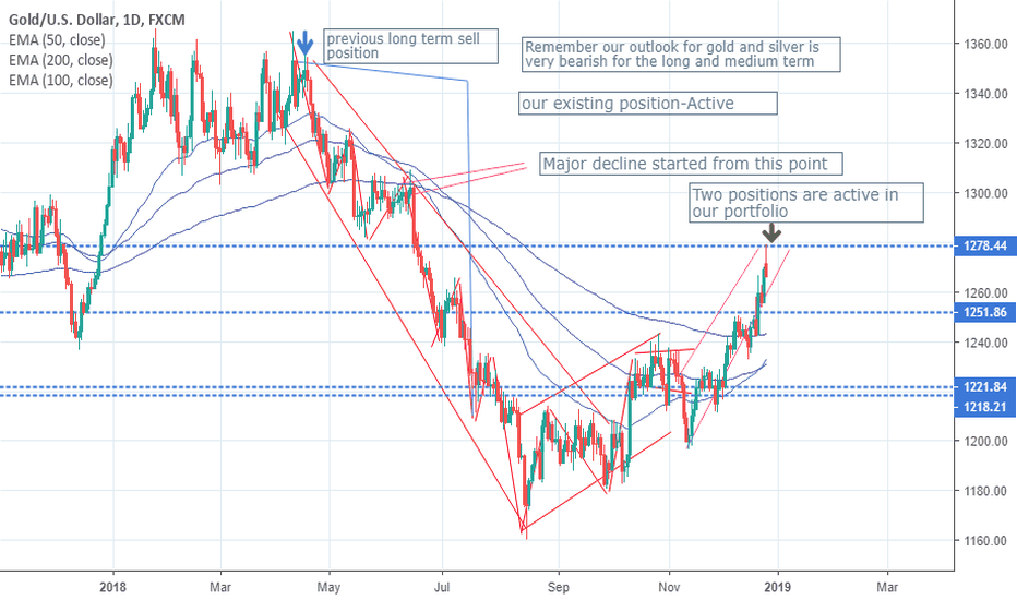XAUUSD: Get ready for the pullback