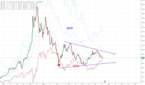 XBTUSD: BTC的大三角型態整理中