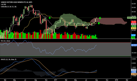 GDX: Strong Support IF closes above Weekly Kumo