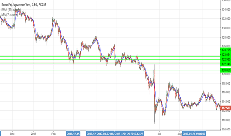 EURJPY: eurjpy small retractment before going long 3 hour chart