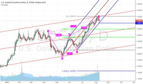 USDCAD: Bearish Deep Carb Pattern @ USDCAD