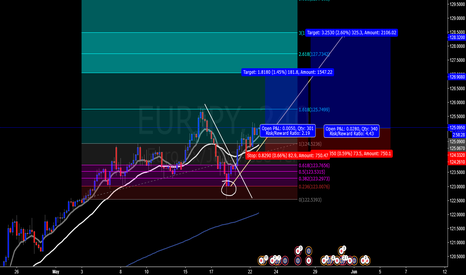 EURJPY: longs position , expectativ  continaution bullish trend