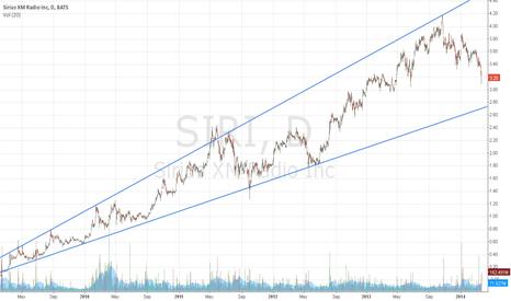 SIRI: upcoming $SIRI opportunity