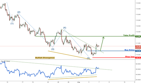 USDJPY:  Buy above 110.32. Stop loss at 109.74. Take profit at 111.59.