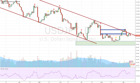 USDJPY: UJ Back to the downstream channel