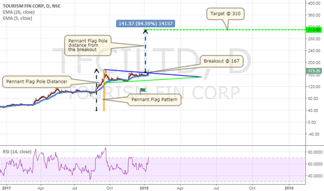 TFCILTD: Tourism Finance Corporation of India Ltd! Pennant Chart Pattern