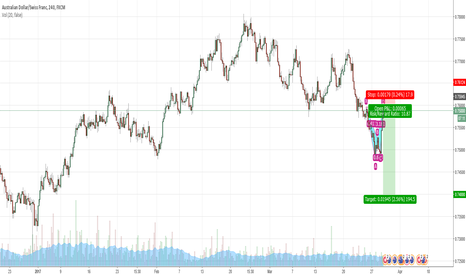AUDCHF: audchf bearish butterfly
