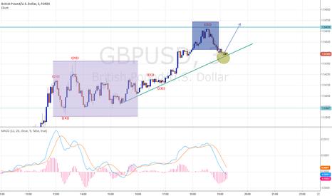 GBPUSD: GBP/USD GO UP