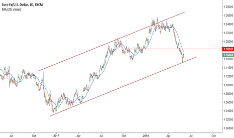EURUSD: It can't go down forever