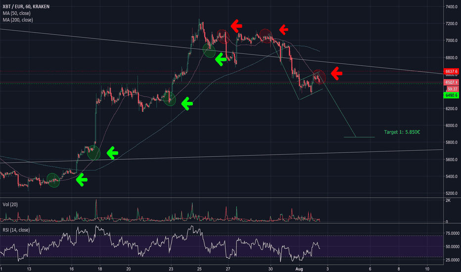 XBTEUR: Rejection of the MA 50 (1h)