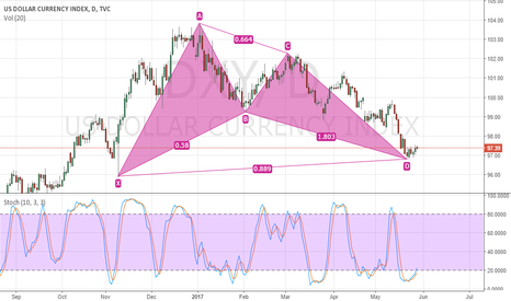 DXY: DXY / US Dollar - Technical Rebound