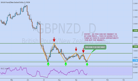 GBPNZD: NEARLY 500 PIPS OPPORTUNITY LONG POSITION ON GBPNZD